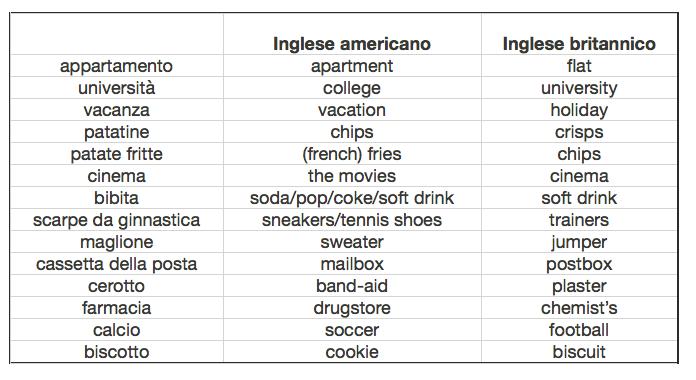 American English British English: differenze lessicali